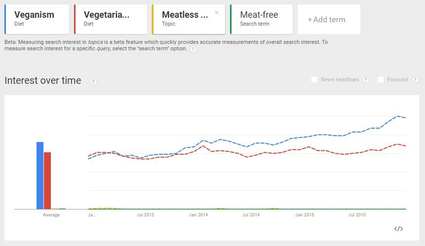 Veganism is gaining popularity as a search term on Google, overtaking vegetarian searches. Meatless Mondays and meat-free don't even feature on the chart Dec '12 - Dec '15